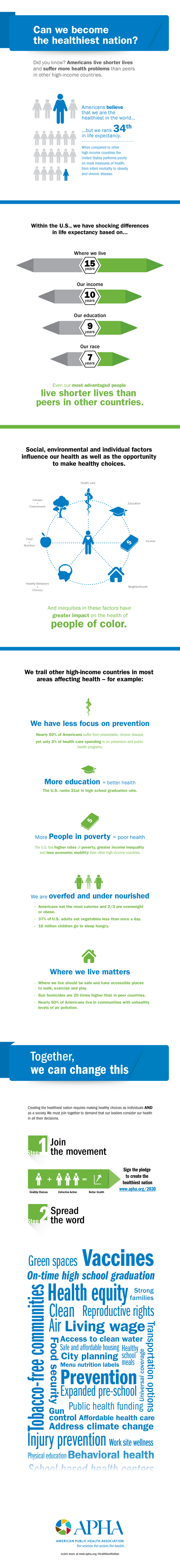 Infographic answering Can we become the healthiest nation?